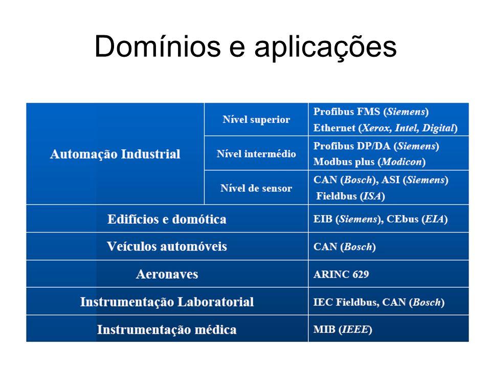 Domínios e aplicações