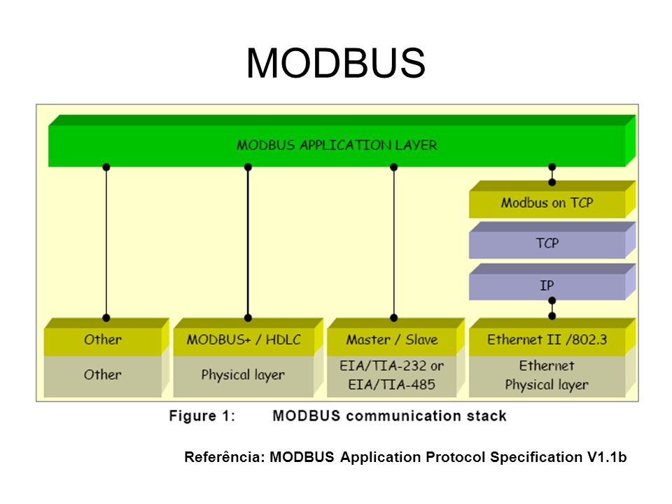 Referência: MODBUS Application Protocol Specification V1.1b