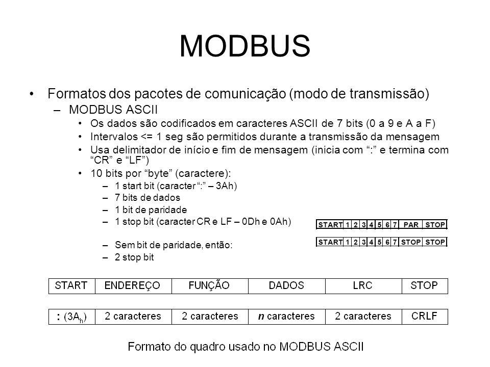 MODBUS Formatos dos pacotes de comunicação (modo de transmissão)