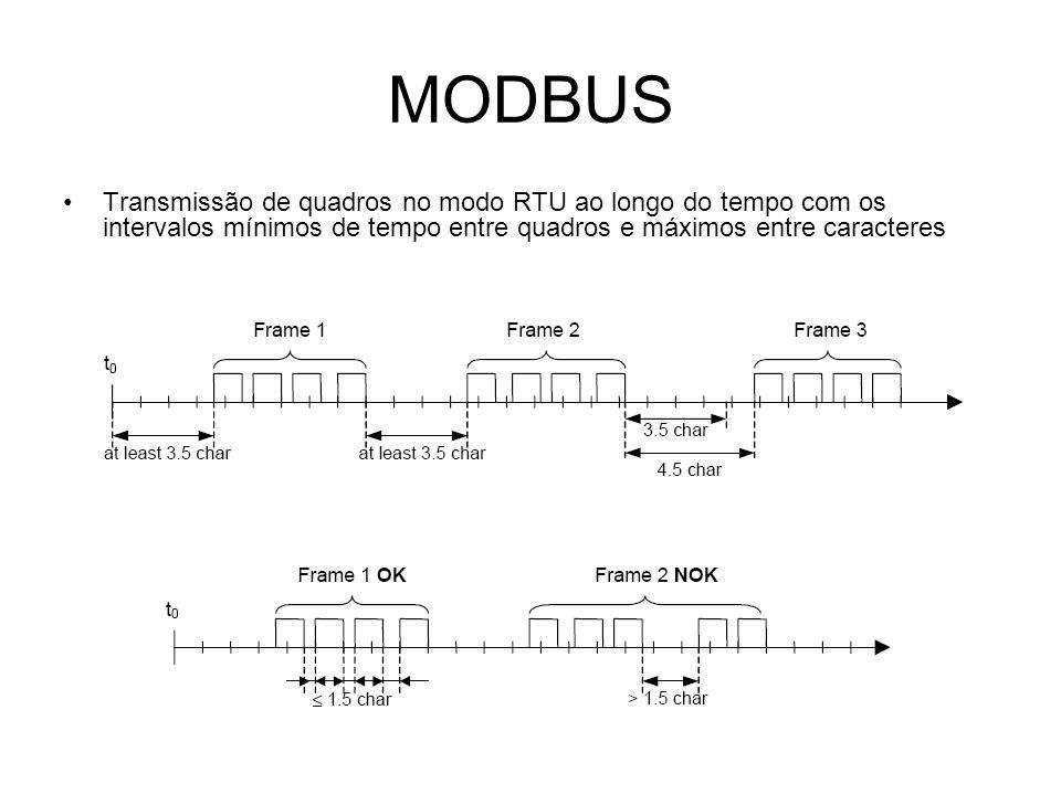 MODBUS Transmissão de quadros no modo RTU ao longo do tempo com os intervalos mínimos de tempo entre quadros e máximos entre caracteres.