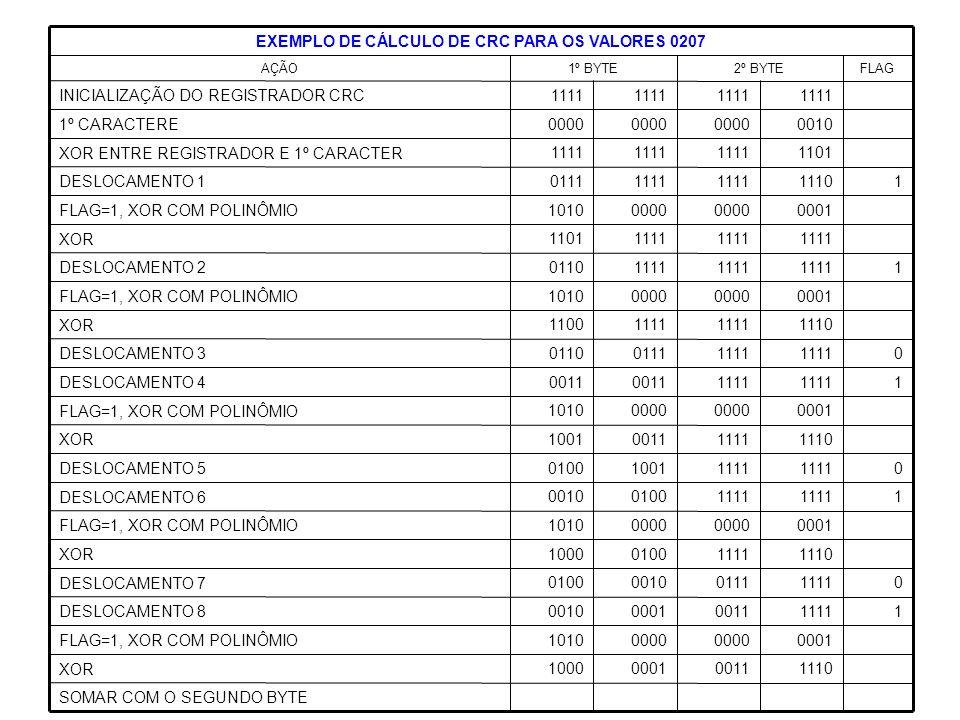 EXEMPLO DE CÁLCULO DE CRC PARA OS VALORES 0207