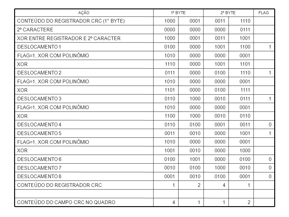 CONTEÚDO DO CAMPO CRC NO QUADRO CONTEÚDO DO REGISTRADOR CRC 0001 0100