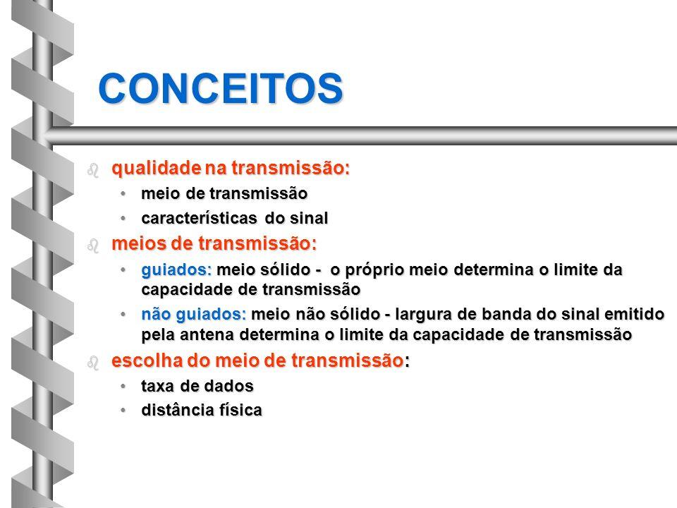 CONCEITOS qualidade na transmissão: meios de transmissão: