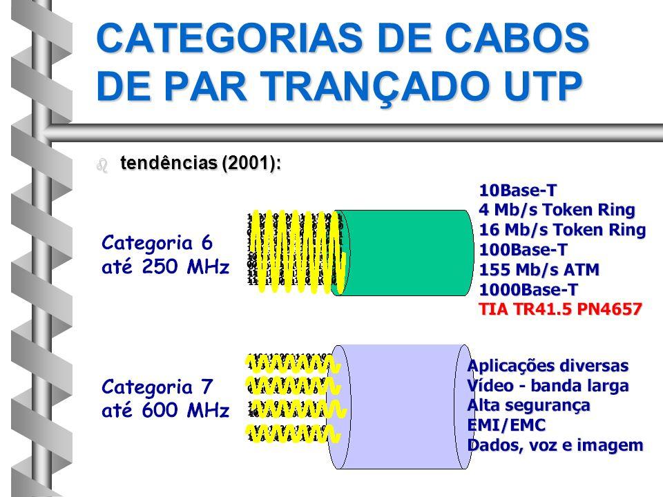 CATEGORIAS DE CABOS DE PAR TRANÇADO UTP
