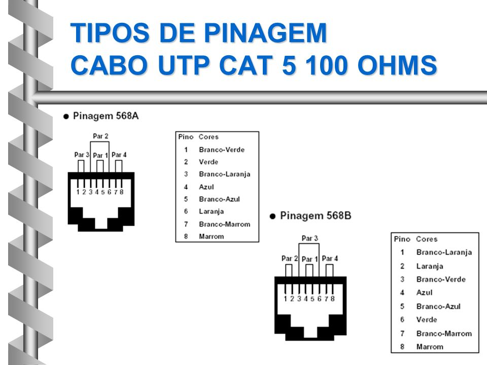 TIPOS DE PINAGEM CABO UTP CAT 5 100 OHMS