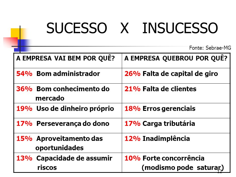 SUCESSO X INSUCESSO 54% Bom administrador 26% Falta de capital de giro
