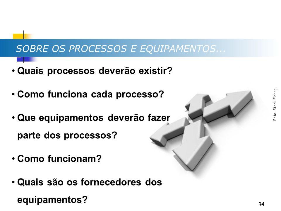 Quais processos deverão existir Como funciona cada processo