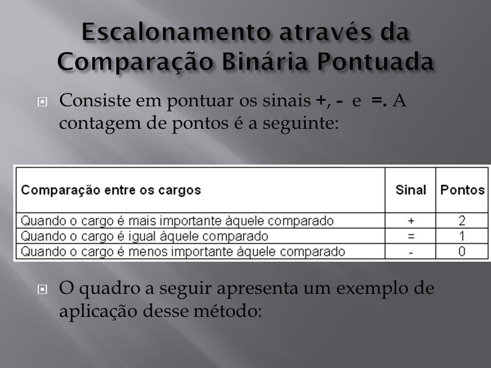Escalonamento através da Comparação Binária Pontuada