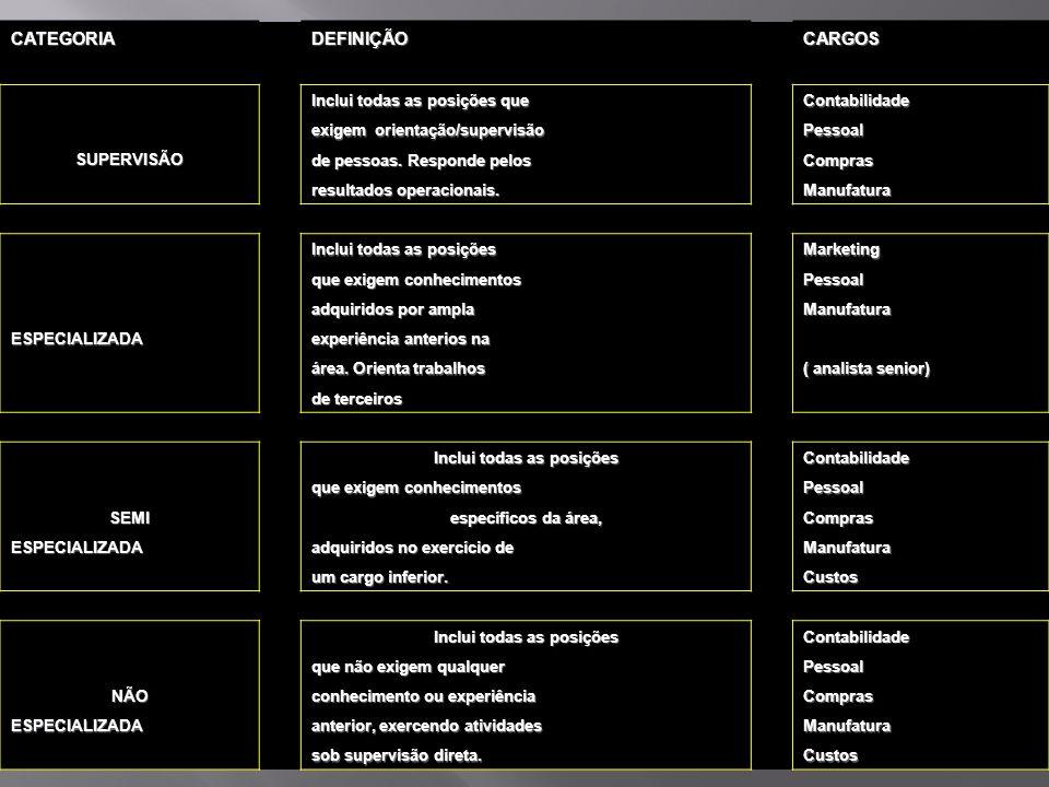 AVALIAÇÃO DE CARGOS CATEGORIAS PRÉ-DETERMINADAS CATEGORIA DEFINIÇÃO