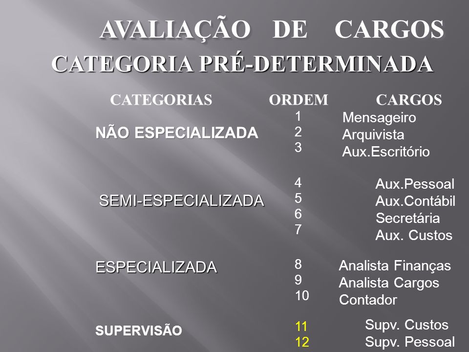 AVALIAÇÃO DE CARGOS CATEGORIA PRÉ-DETERMINADA CATEGORIAS ORDEM CARGOS