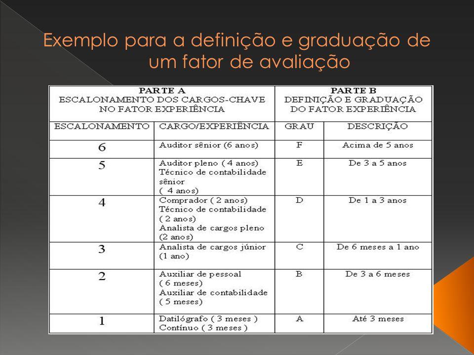 Exemplo para a definição e graduação de um fator de avaliação