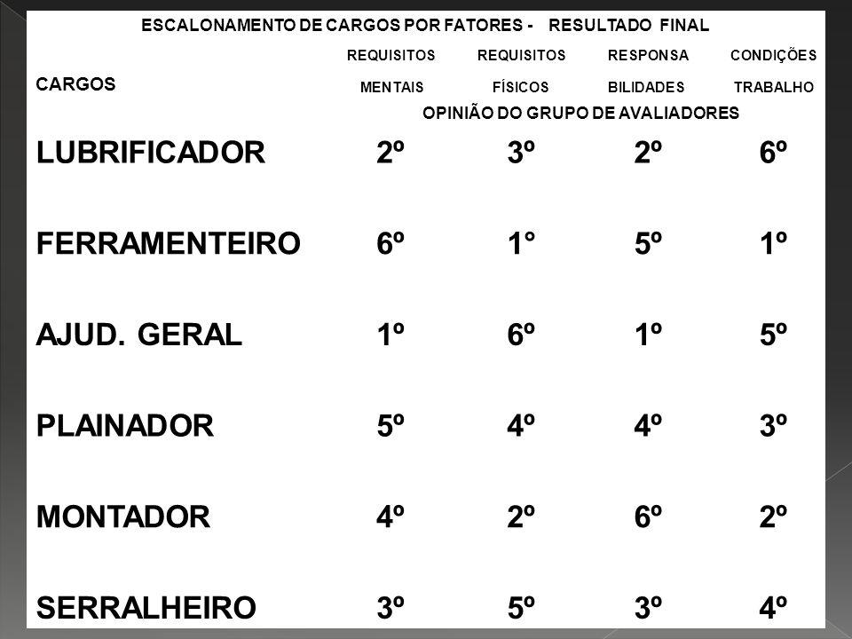 AVALIAÇÃO DE CARGOS LUBRIFICADOR 2º 3º 6º FERRAMENTEIRO 1° 5º 1º