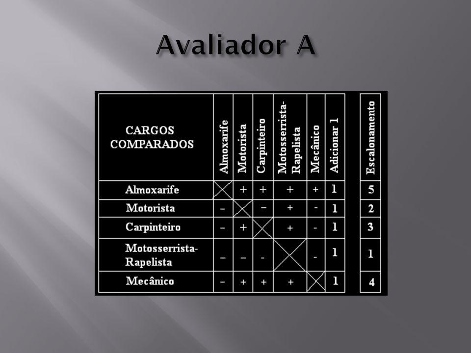 Avaliador A