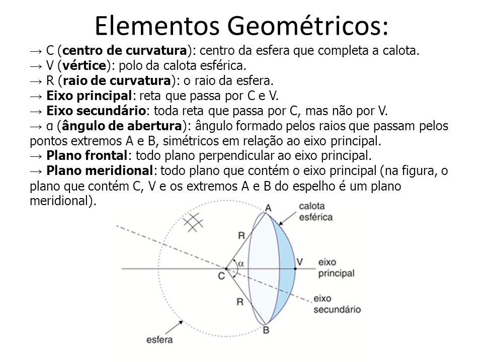 Elementos Geométricos: