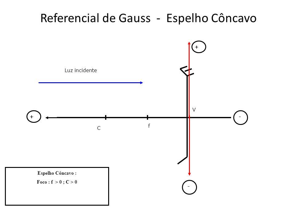 Referencial de Gauss - Espelho Côncavo