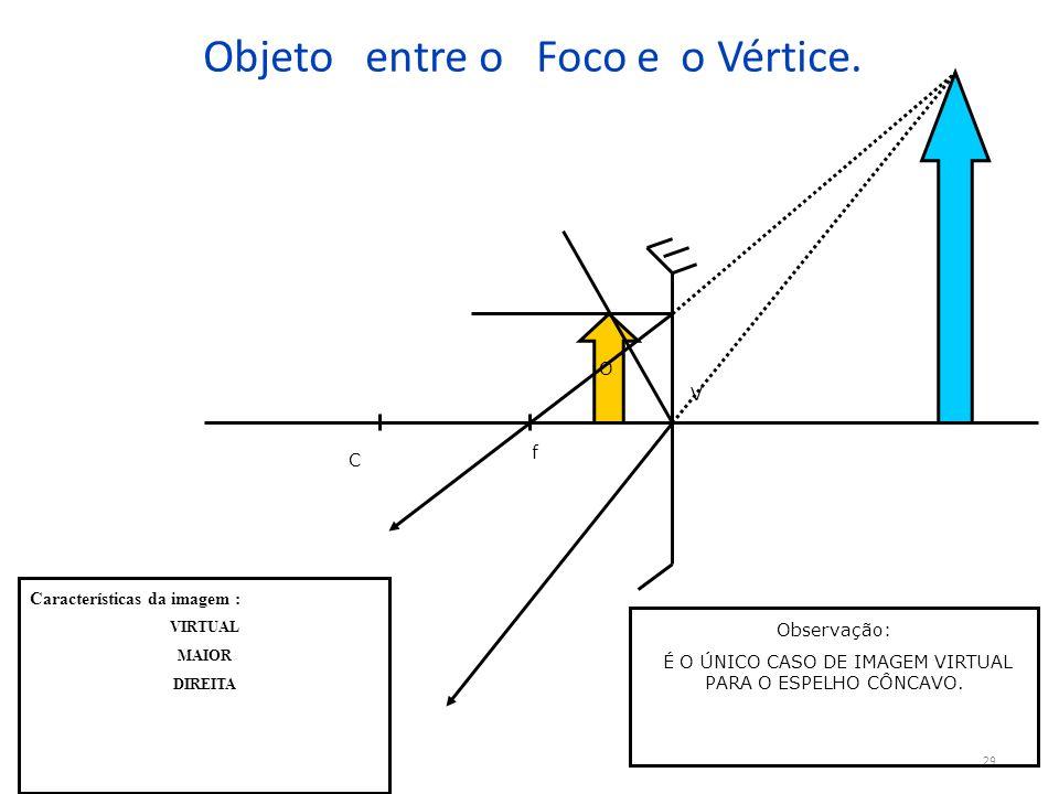 Objeto entre o Foco e o Vértice.