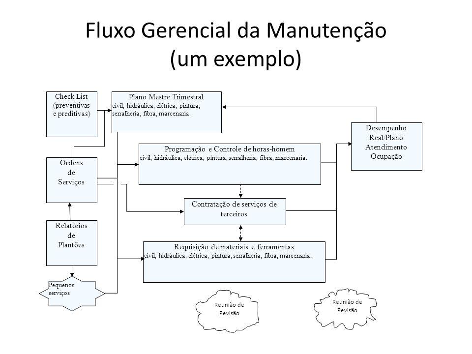 Fluxo Gerencial da Manutenção (um exemplo)