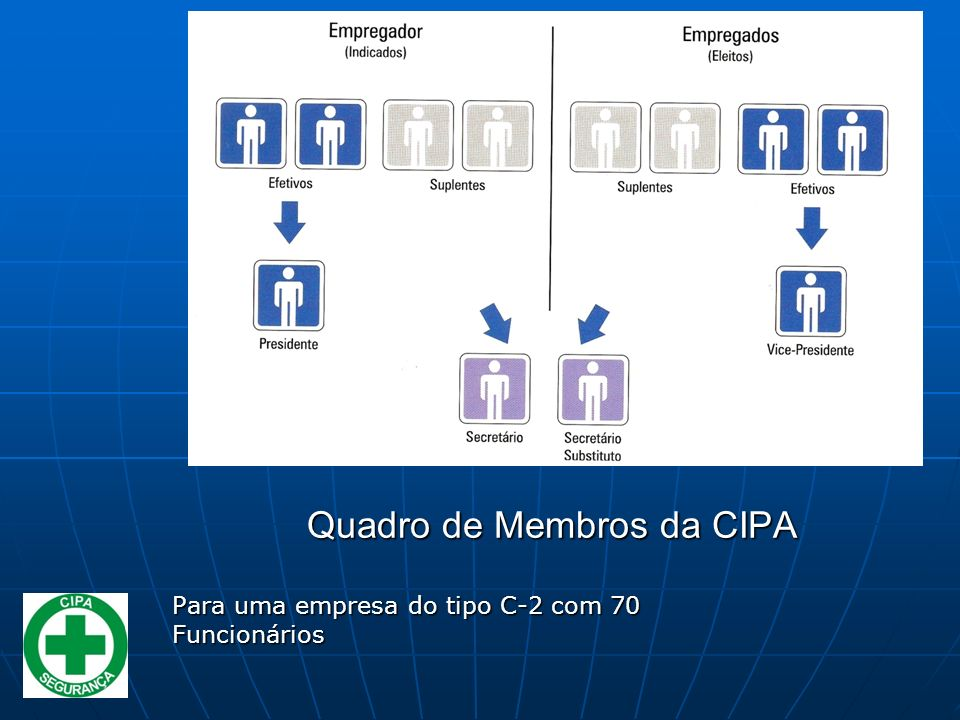 Quadro de Membros da CIPA