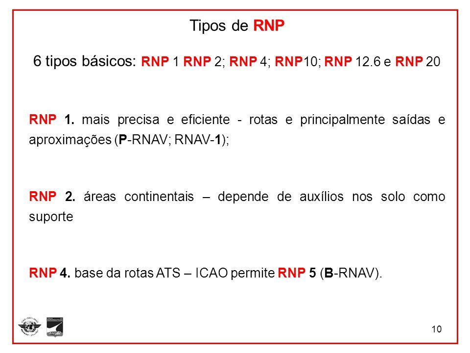 6 tipos básicos: RNP 1 RNP 2; RNP 4; RNP10; RNP 12.6 e RNP 20