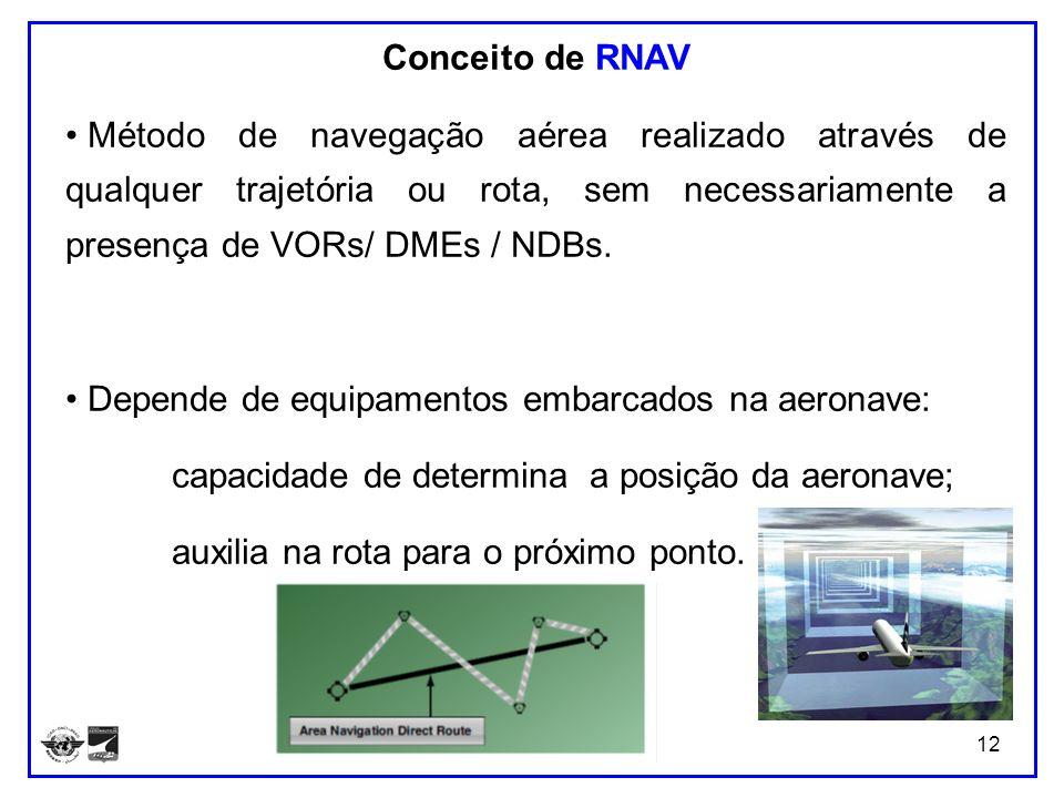 Conceito de RNAV Método de navegação aérea realizado através de qualquer trajetória ou rota, sem necessariamente a presença de VORs/ DMEs / NDBs.