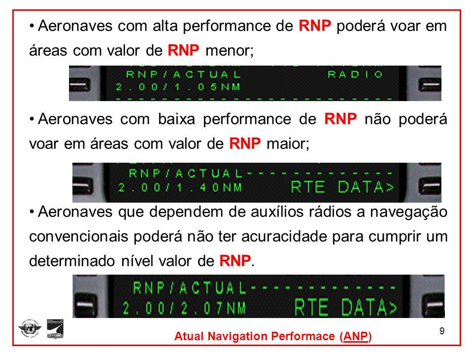 Aeronaves com alta performance de RNP poderá voar em áreas com valor de RNP menor;