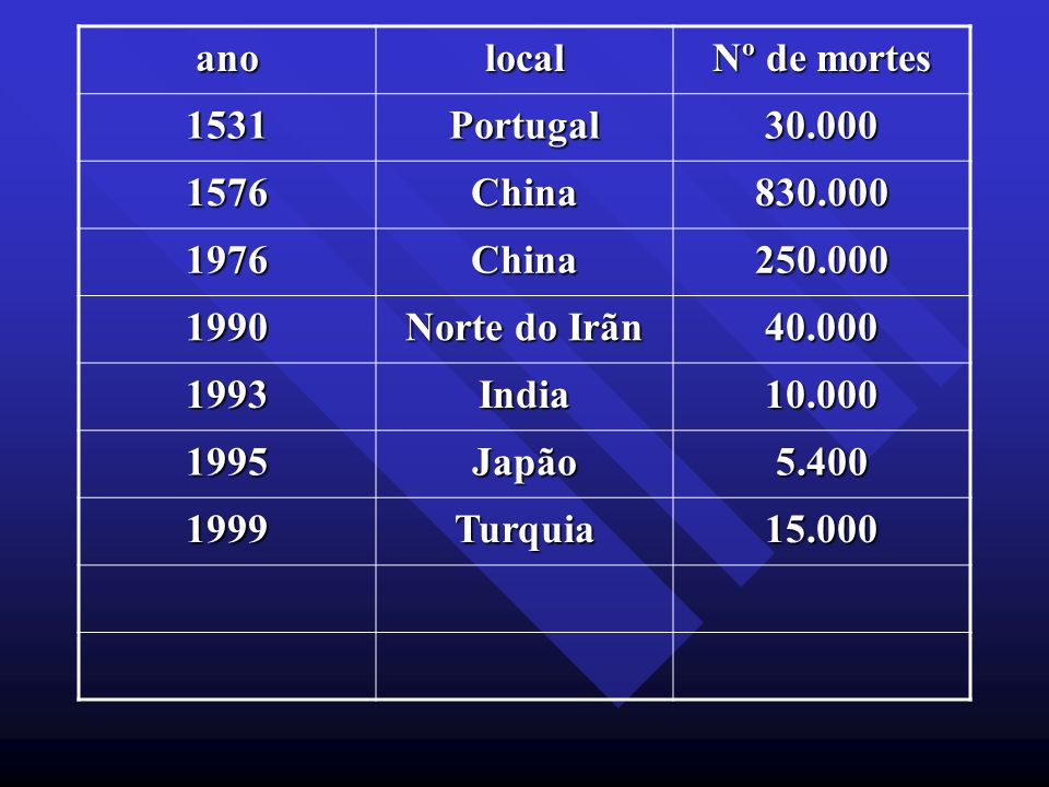 ano local. Nº de mortes. 1531. Portugal. 30.000. 1576. China. 830.000. 1976. 250.000. 1990.