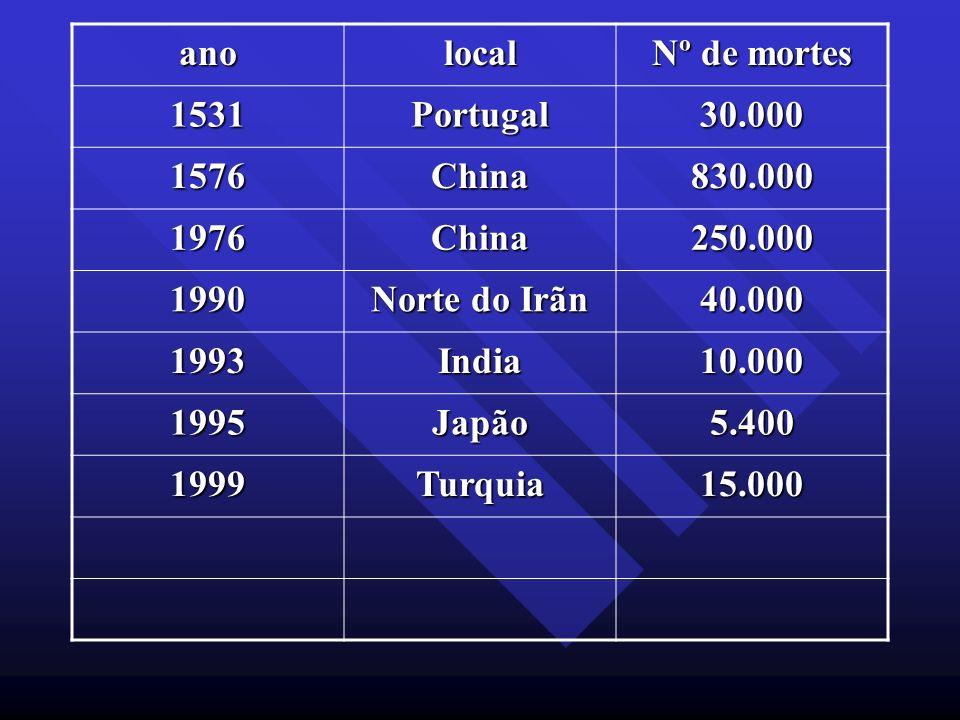 anolocal. Nº de mortes. 1531. Portugal. 30.000. 1576. China. 830.000. 1976. 250.000. 1990. Norte do Irãn.