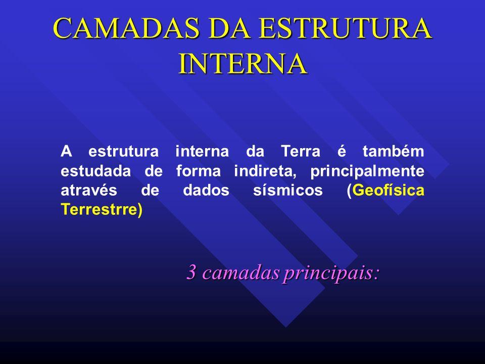 CAMADAS DA ESTRUTURA INTERNA
