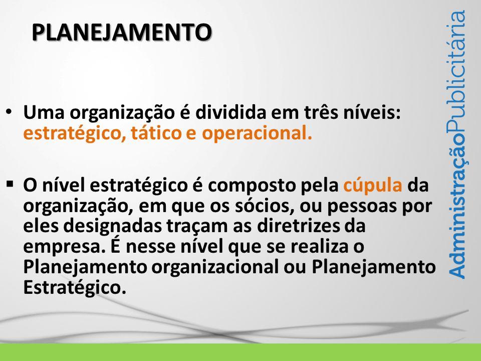 PLANEJAMENTO Uma organização é dividida em três níveis: estratégico, tático e operacional.
