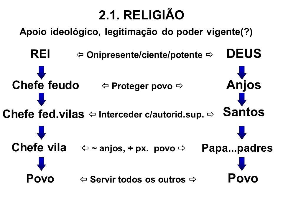 2.1. RELIGIÃO DEUS Anjos Santos Povo