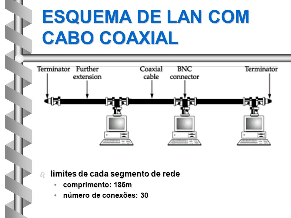 ESQUEMA DE LAN COM CABO COAXIAL