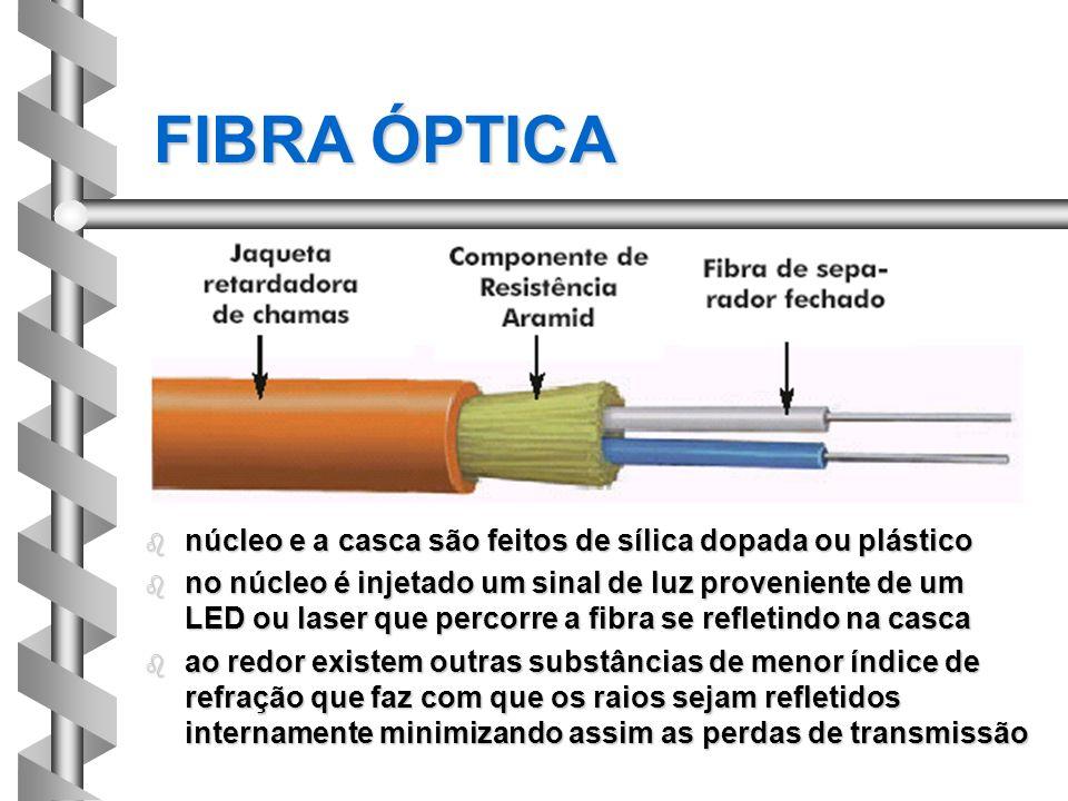 FIBRA ÓPTICA núcleo e a casca são feitos de sílica dopada ou plástico