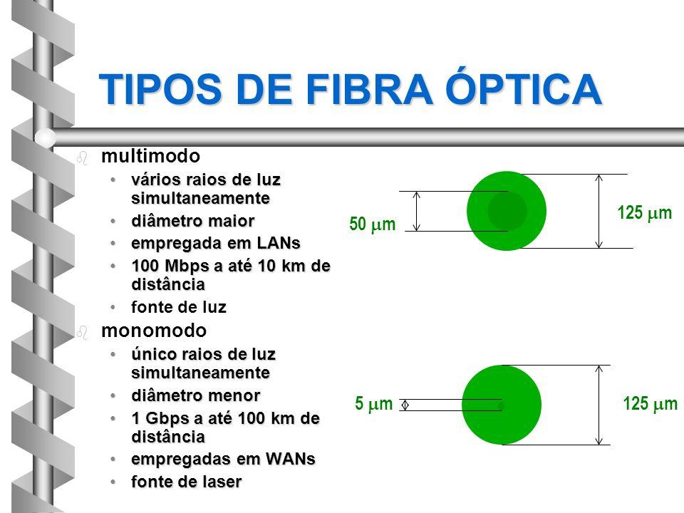 TIPOS DE FIBRA ÓPTICA multimodo monomodo 125 mm 50 mm 125 mm 5 mm