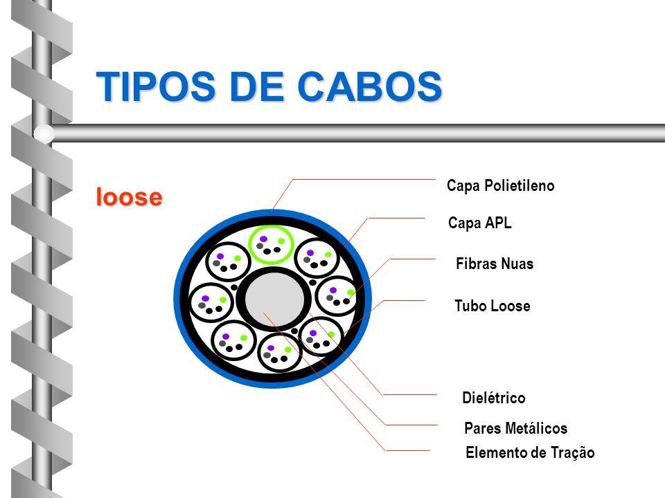 TIPOS DE CABOS loose Capa Polietileno Capa APL Fibras Nuas Tubo Loose