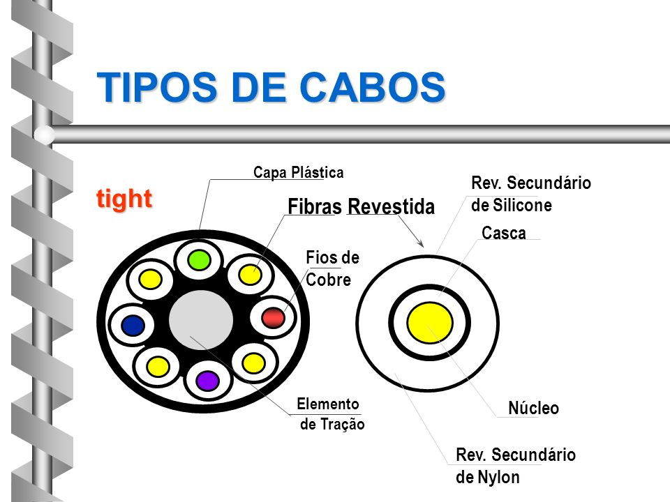TIPOS DE CABOS tight Fibras Revestida Rev. Secundário de Silicone