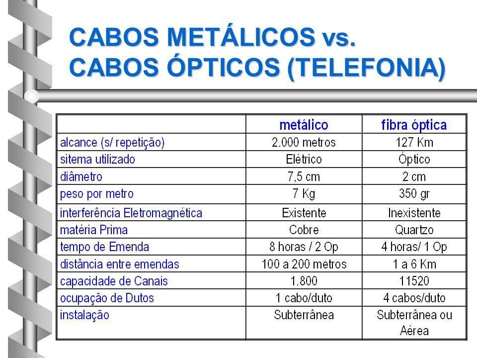 CABOS METÁLICOS vs. CABOS ÓPTICOS (TELEFONIA)