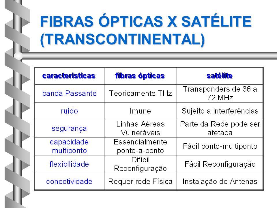 FIBRAS ÓPTICAS X SATÉLITE (TRANSCONTINENTAL)