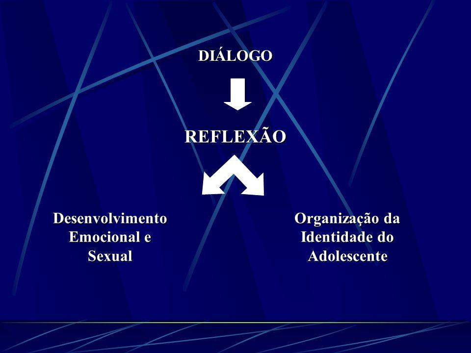REFLEXÃO DIÁLOGO Desenvolvimento Emocional e Sexual
