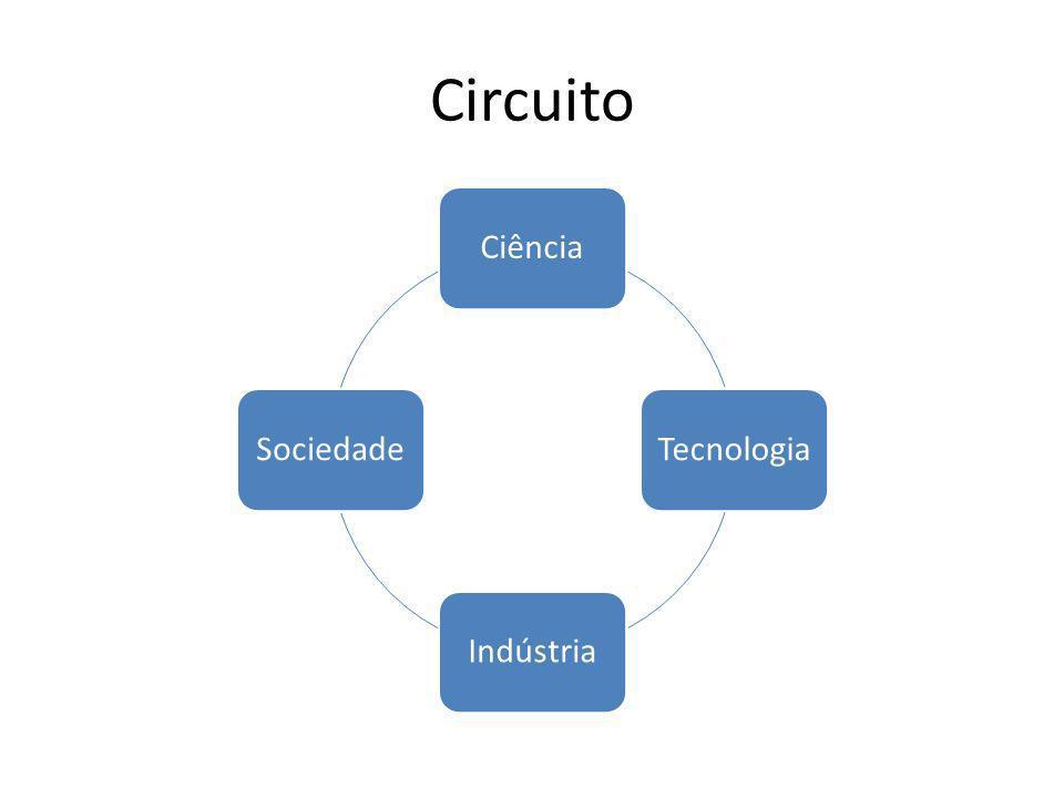 Circuito Ciência Tecnologia Indústria Sociedade