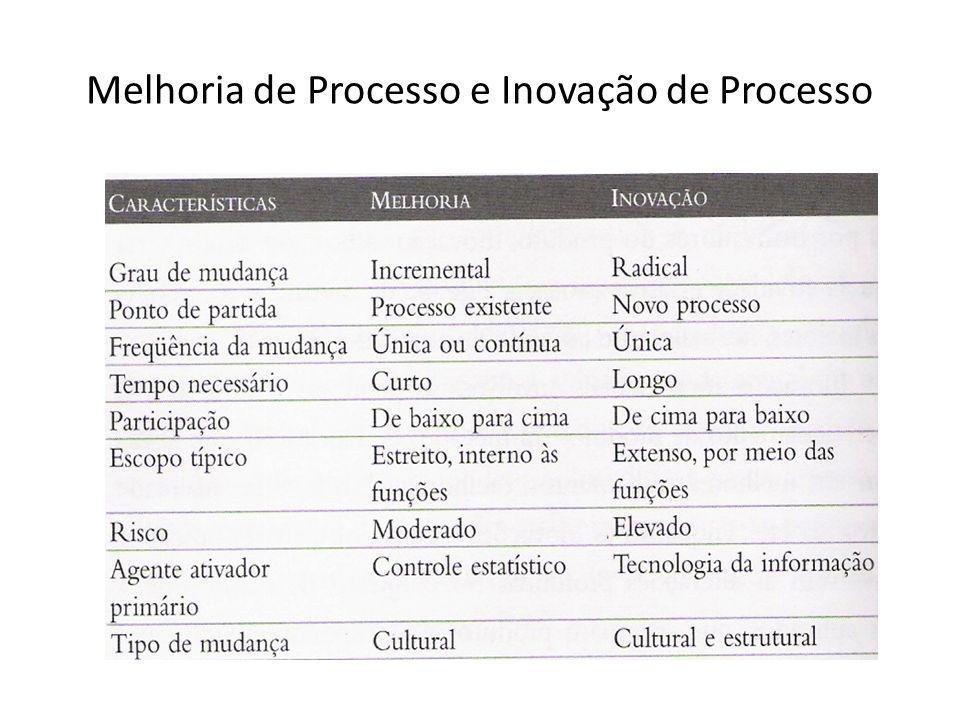 Melhoria de Processo e Inovação de Processo