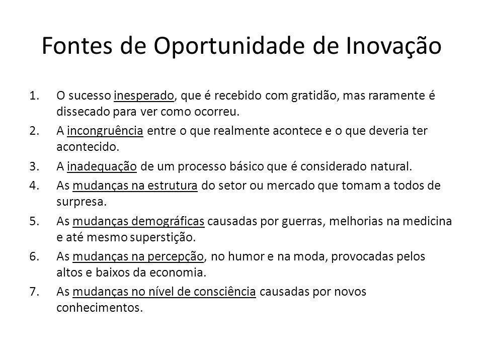 Fontes de Oportunidade de Inovação
