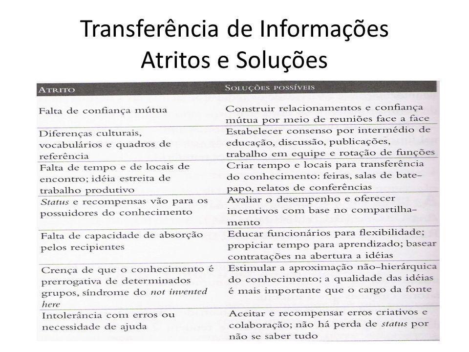 Transferência de Informações Atritos e Soluções