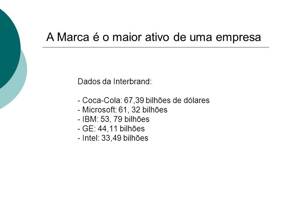 A Marca é o maior ativo de uma empresa