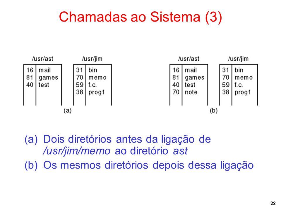 Chamadas ao Sistema (3) Dois diretórios antes da ligação de /usr/jim/memo ao diretório ast.