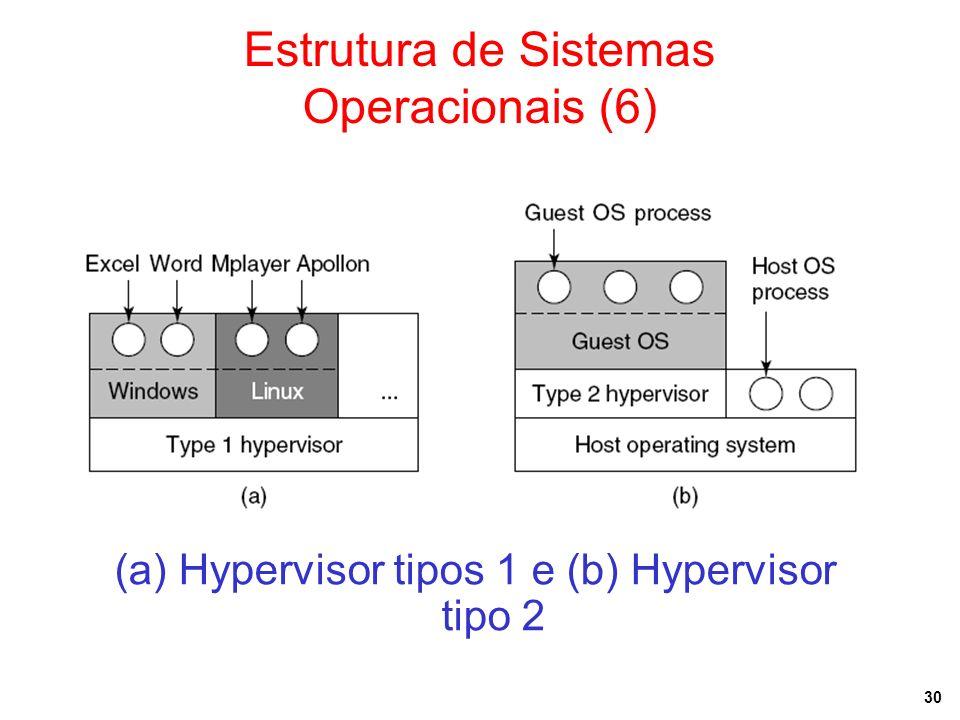 Estrutura de Sistemas Operacionais (6)