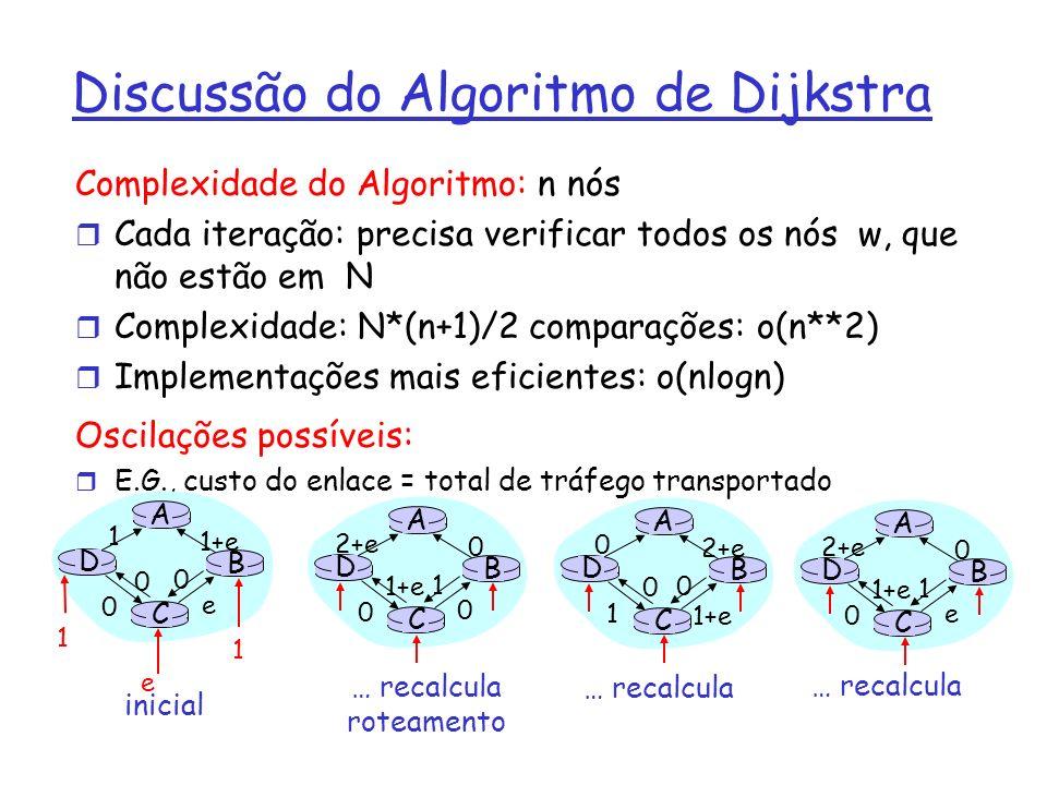 Discussão do Algoritmo de Dijkstra