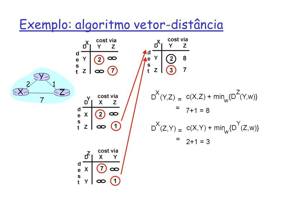 Exemplo: algoritmo vetor-distância