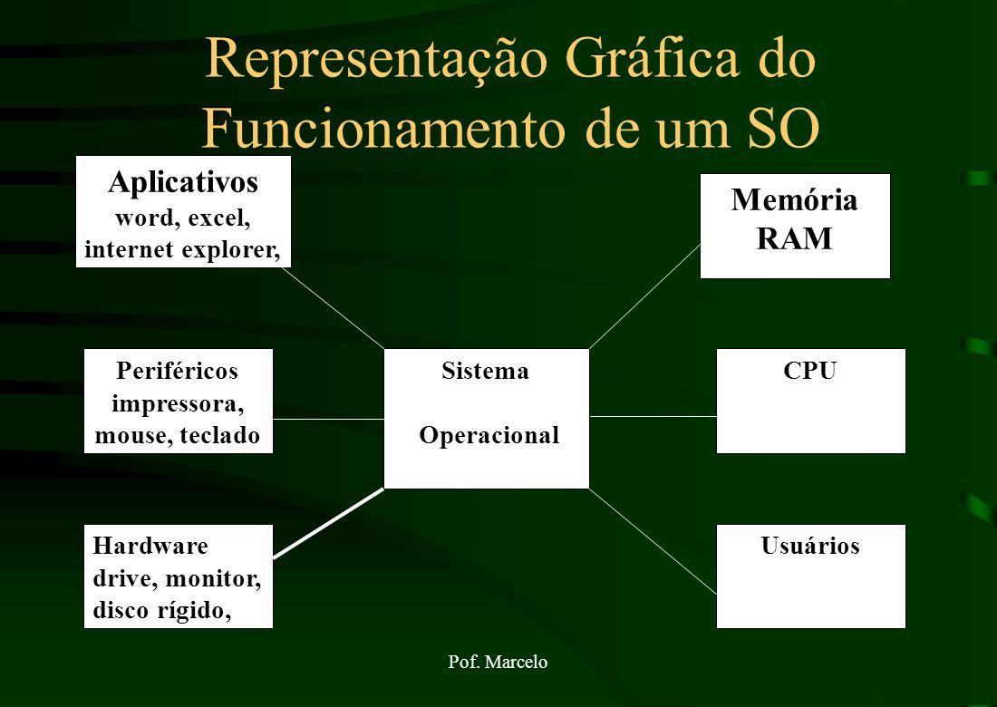 Representação Gráfica do Funcionamento de um SO