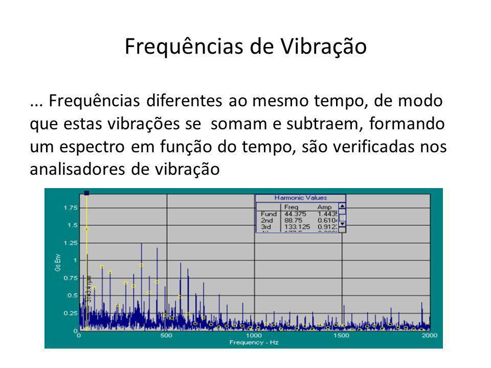 Frequências de Vibração