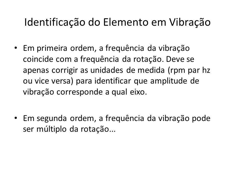 Identificação do Elemento em Vibração